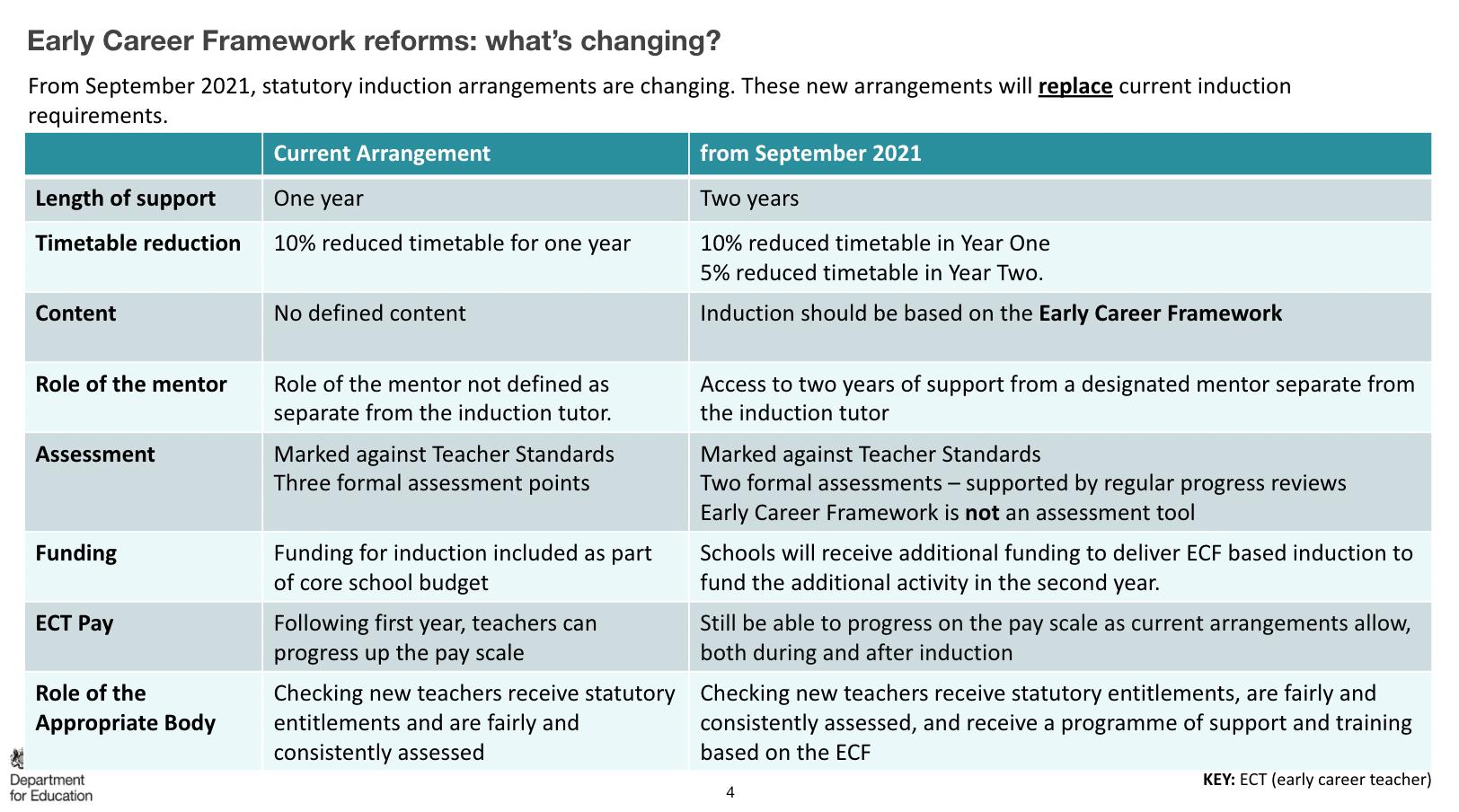 Early Career Framework reforms