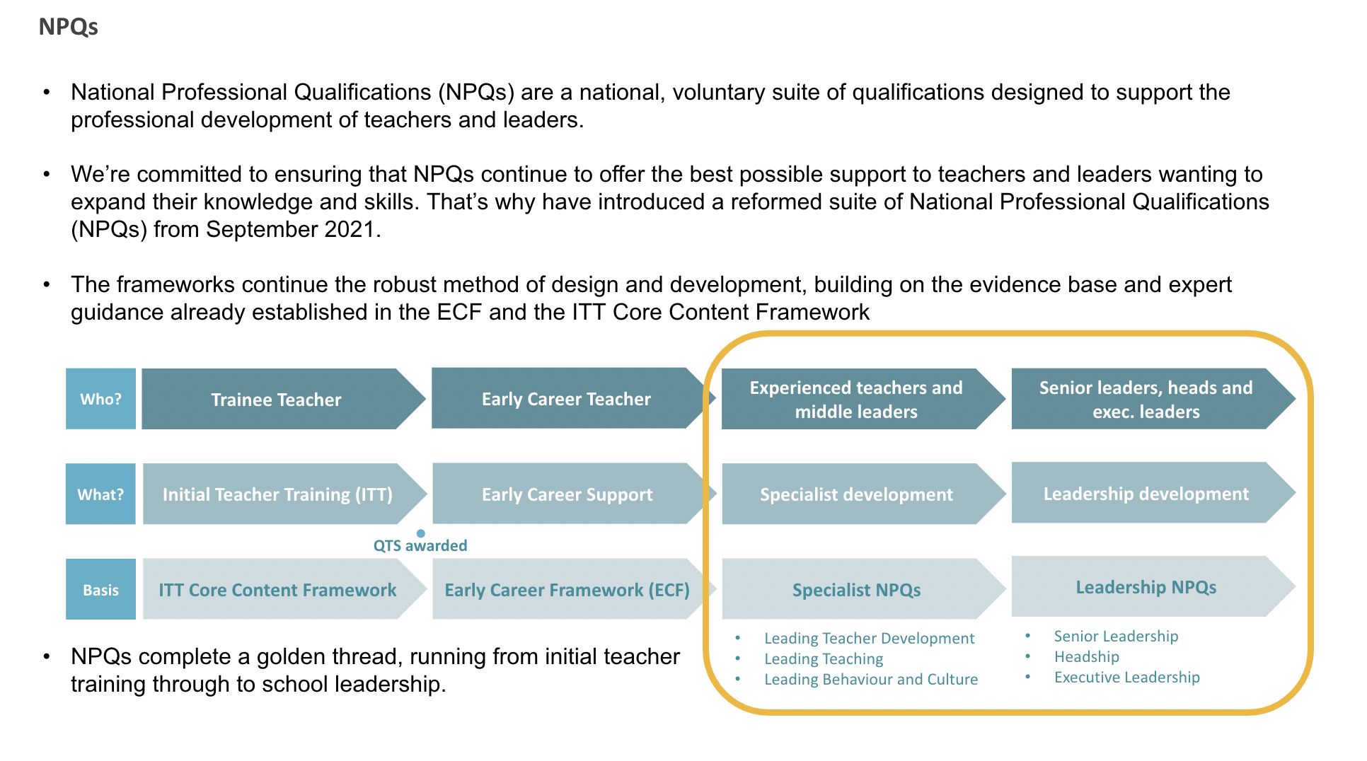 NPQs Sept 2021
