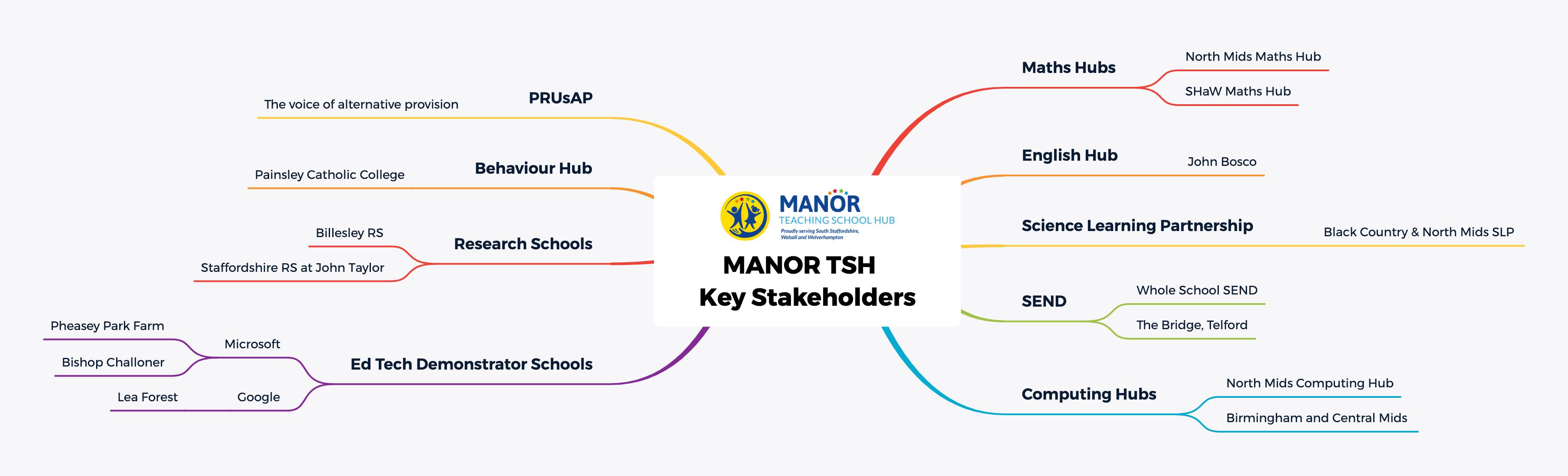 Mind map MANOR TSH Key Stakeholders
