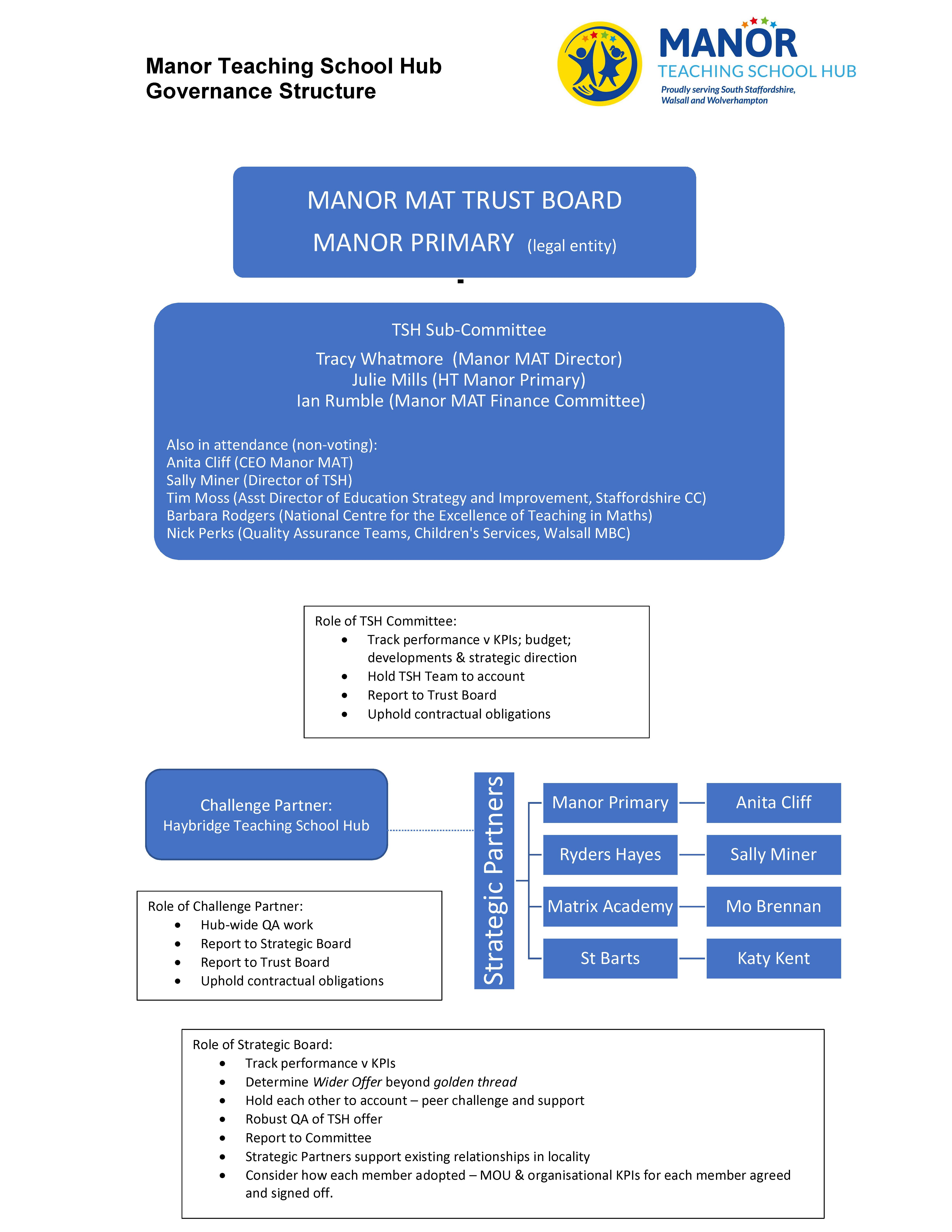 Governance structure as at 25.6.21