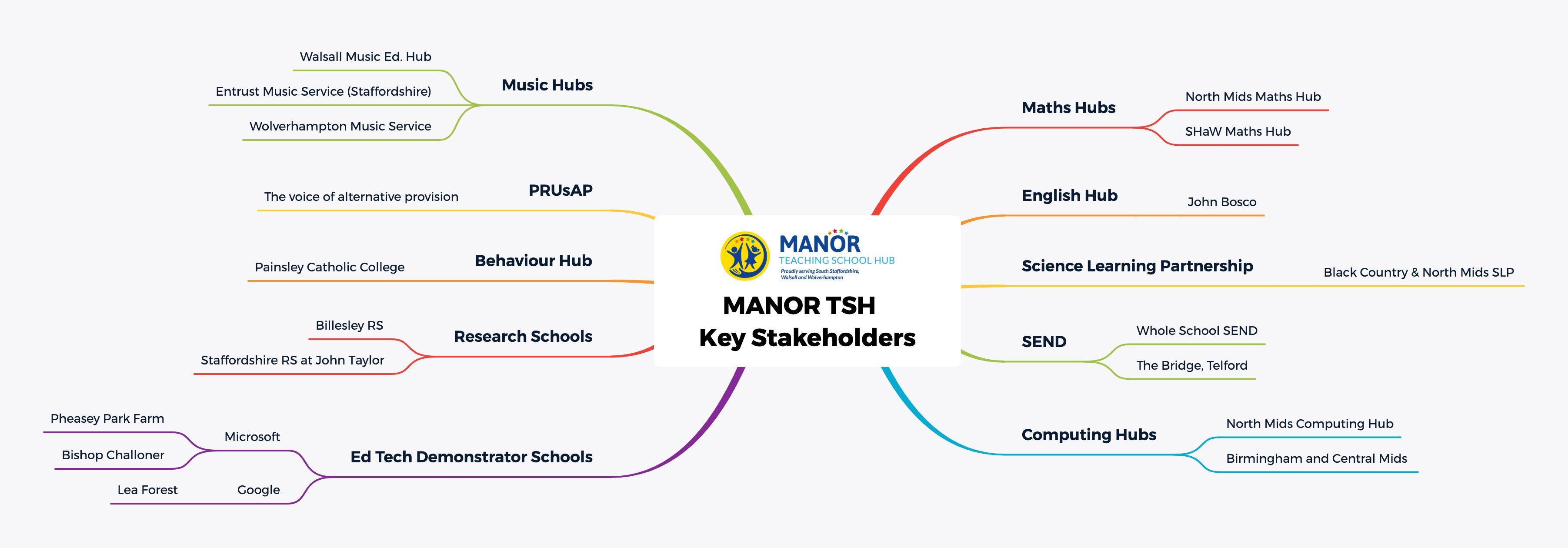 MANOR TSH Key Stakeholders